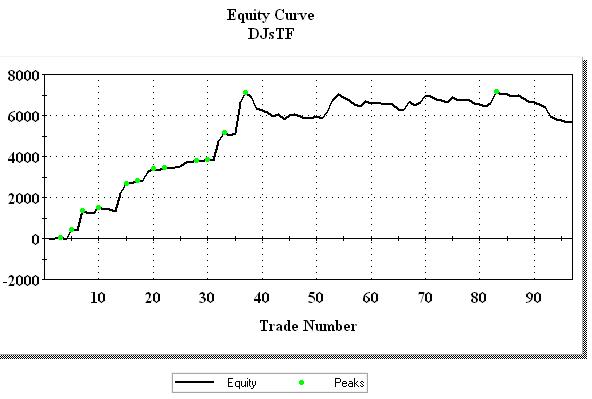 Курс доллара по месяцам 2012